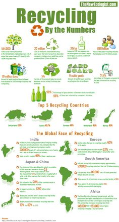 recycling by the numbers #recycle #infographic #sustainable