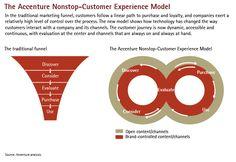Non-stop Customer Experience Model. #Interaction #Experience #Design