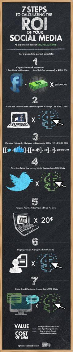 "SOCIAL MEDIA - ""7 Steps to Calculating the ROI of your Social Media - Infographic #emarketing #ROI #SocialMedia."""