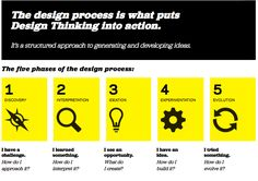 The Design Process is what puts Design Thinking into Action
