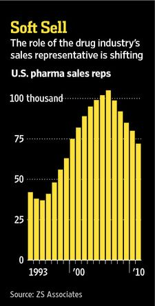 The number of US Pharma sales reps