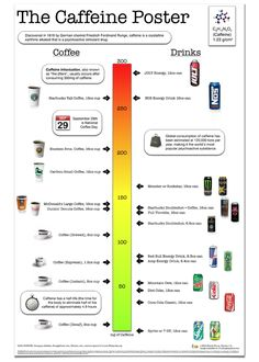 Levels of caffeine...didn't know this!
