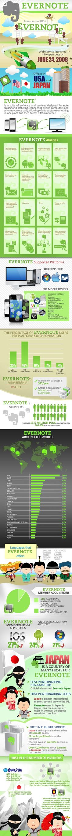 """All About Evernote.....wow-I had no idea it's been around as long as it has!  That's one of the reasons I chose it-it has a good history, has had a chance to work out any """"bugs"""" in the program and is likely to last =)"""