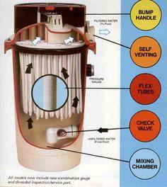 Hayward Perflex DE pool filter cutaway