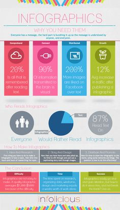 Infographics: Why You Need Them