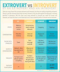 Extrovert vs. Introvert (by an extrovert and an introvert.)