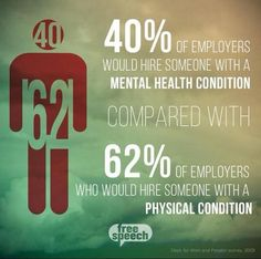 40% of employers would hire someone with a mental health condition compared with 62% of employers who would hire someone with a physical condition.