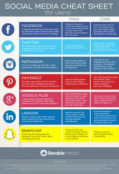 Social Media Cheat Sheet For Users - #Facebook, #Twitter, #GooglePlus, #Instagram, #LinkedIn, #Snapchat  #Pinterest #infographic #socialmedia