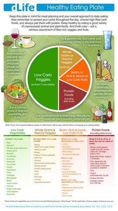 healthy eating plate, fit, healthi plate, healthi eat, eat healthi, healthy foods, healthi recip, health foods, eat plate