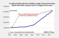 EIA estimates that the combined crude oil output in those three elite US oil fields (Bakken, Eagle Ford, Permian) has exceeded 4 million barrels per day (bpd) in June, July and August 2014.