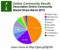 Online Community Results Market Share Report March 2013