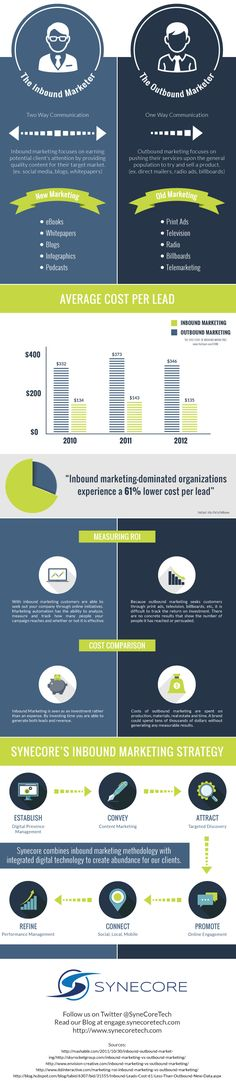 The Inbound Marketer vs. The Outbound Marketer #INFOGRAPHIC
