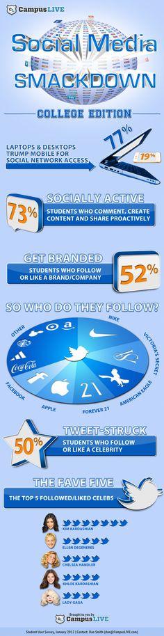 twitter, students, colleges, social media, colleg student, wat doen, infograph, socialmedia, medium