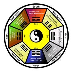 Feng Shui Bagua Directions | Feng Shui Crystals