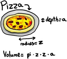 Volume of a disc with radius=z and depth=a?