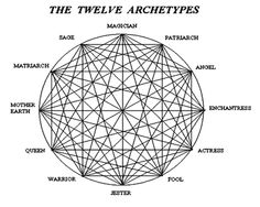 psycholog, symbol, interest, twelv archetyp, write, soulcollag card