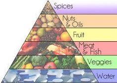 Proper Food Pyramid