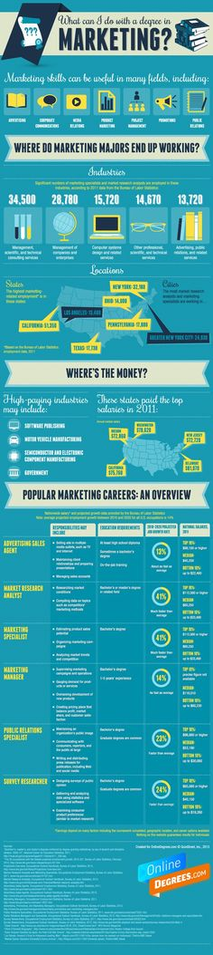 What Can I Do With a Degree in Marketing? #career #job #jobseeker #newgrad