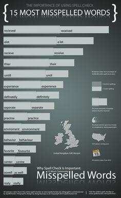 15 Most Misspelled Words