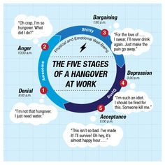 The Five Stages of a Hangover at work. Yes, you've been there. That's right. Me too.