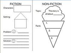 idea, literaci, school, graphic organizers, languag art, graphics, first nonfiction reading, educ, 1st grade