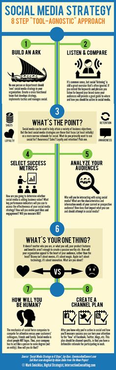 8 steps of social media strategy. #socialmedia #strategy