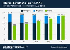 The chart shows the worldwide expenditure for internet and print #Advertising until 2015. #statista #infographic