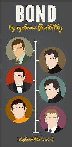 James, James Bond
