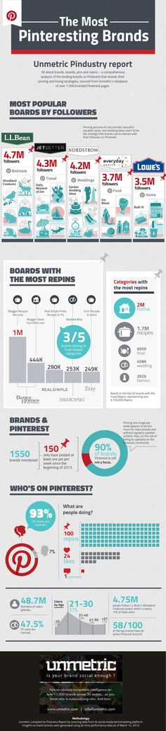 The Most Popular Brands on #Pinterest Infographic