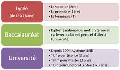 le système éducatif en France