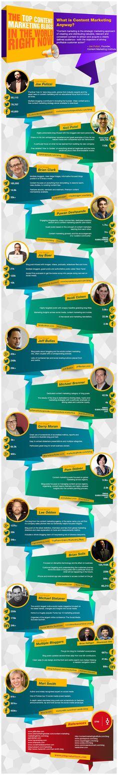 Top Content Marketing Blogs via http://www.oneproductions.com/