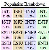 Well this just stroked my ever unique desiring ego: I'm INFJ 1.5% and my ENTJ husband is 1.8%. So we truly are a very unique couple ♥ The statistics of personality types in the  USA population personality types, myersbrigg type, nation myersbrigg, mbti, infj, person type, myersbrigg percentag