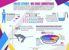 False Start: UK Chef Shortage