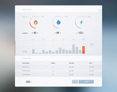 Energy Consumption data dashboard concept by Cosmin Capitanu