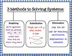 "Graphic organizer for the methods to solving systems.  Teaching substitution as ""the blob"" really helps!"
