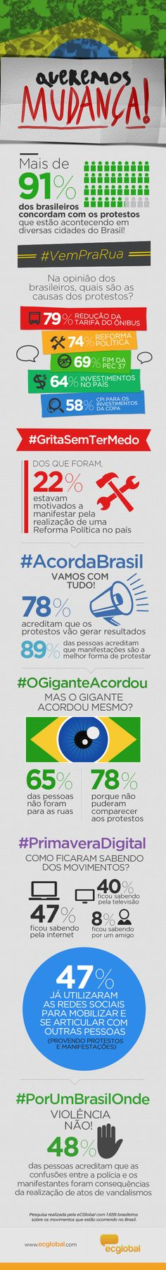 #infographic #Brazil #survey conducted by @eCGlobalNet #consumer #insights #community