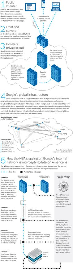 Washington Post Data Viz on NSA access points to global info infrastructure