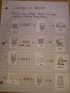 Terrific lesson on states of matter!