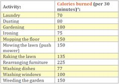 skinnykindofthing:    Get cleaning girls!Here are some every day house chores which burn calories!    If this is true then I must be at negative calories every day because ALL i do is clean!