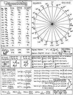 THIS is a beautiful trig function cheat sheet. Inspirational! :)