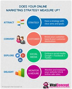 Does Your #OnlineMarketingStrategy Measure Up?