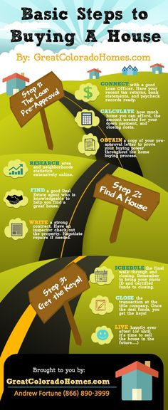 Great real estate infograph that simplifies the home buying process. #realestate #howtobuyahouse #buyahouse