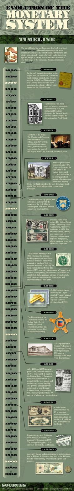 Evolution of the Monetary System
