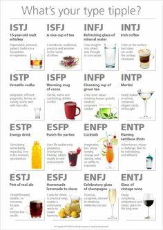 MBTI beverages
