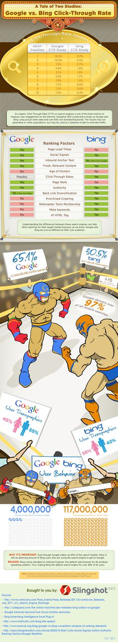 Google vs Bing Click Through Rate