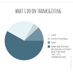 Thanksgiving Chart