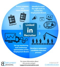 How Employment Branding Works [Infographic]