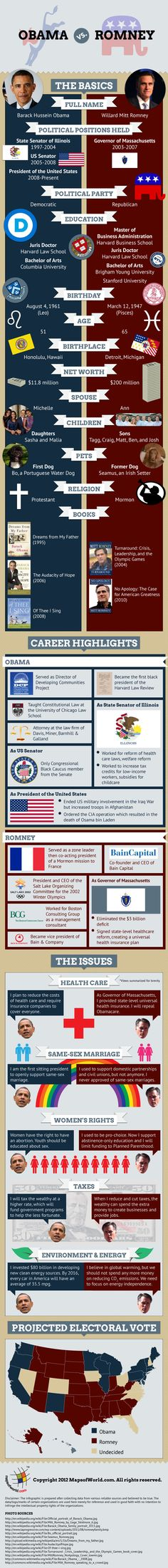 Best Infographic, Obama vs. Romney-  What a great comparison, how could anybody vote for a democrat, how could anybody be a democrat!