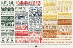 Canadian Economy Infographic