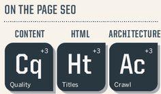 1. Xây dựng nội dung:  Content Research / Keyword Research – Nghiên cứu nội dung và từ khóa  Content Words / Use Of Keywords – Từ khóa trong nội dung/ Cách sử dụng nội dung  Content Engagement – Nội dung thu hút  Content Freshness – Làm mới nội dung.  2. Tối ưu Html:  HTML Title Tag – Thẻ Title, The Meta Description Tag – Thẻ mô tả, Header Tags – Thẻ tiêu đề H1, H2  3. Cấu trúc trang web:  Site Crawability – Cách đọc trang web của Robot, Site Speed – Tốc độ trang web, Are Your URLs Descriptive?
